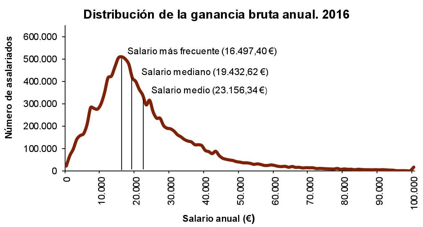 Distribucion de la ganancia bruta anual en 2016