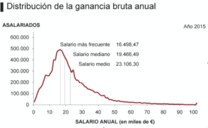 distribucíon ganancia bruta anual 2015